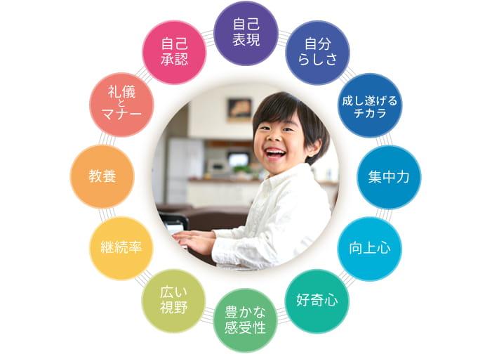 東京のピアノ教室|東京ルクスピアノ教室|ピアノで培われるチカラと心の成長について 教室のコンセプト